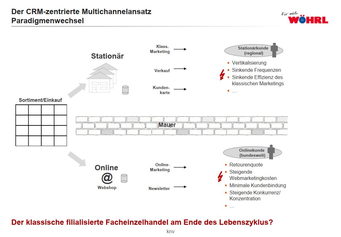 woehrl_multichannel-ansatz