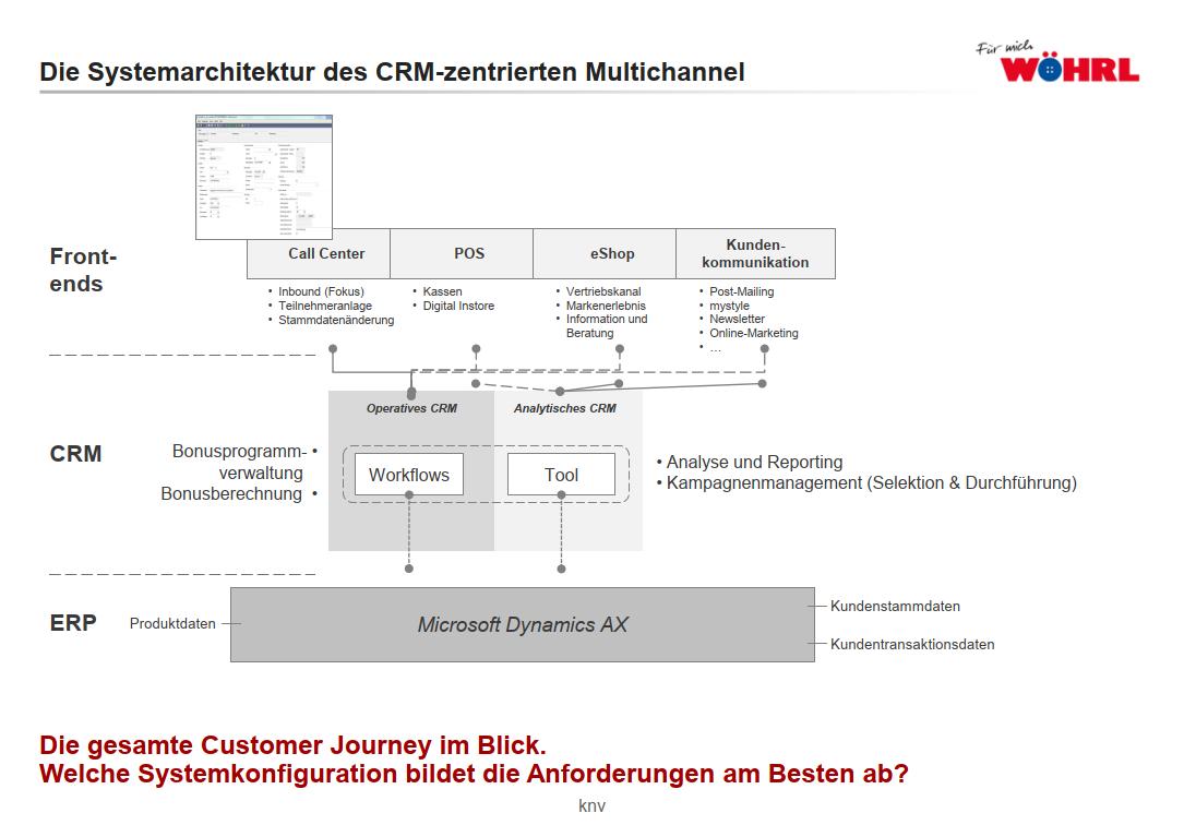 woehrl_systemarchitektur