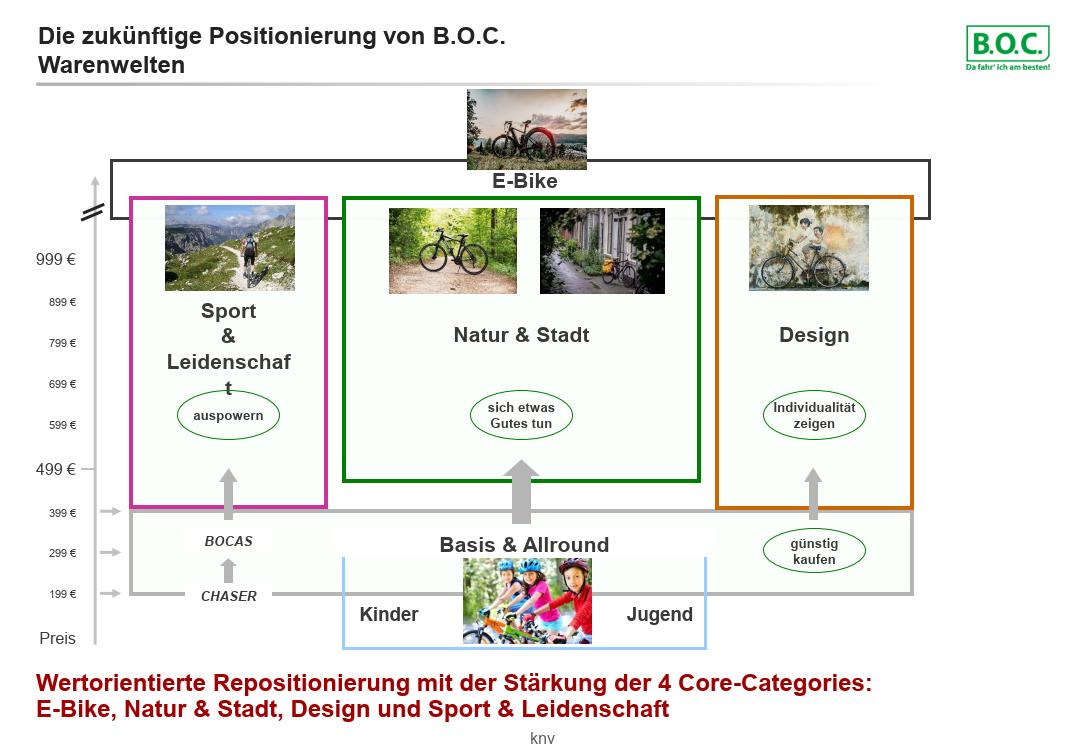 boc_positionierung