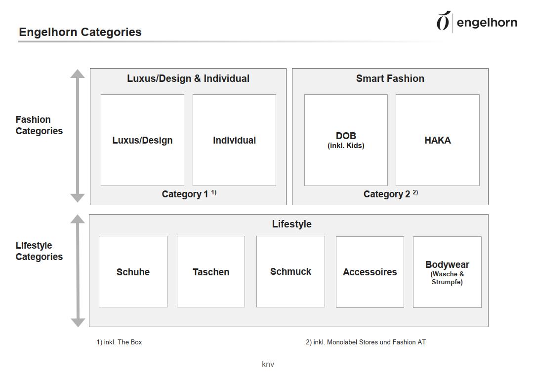 engelhorn-mode_categories