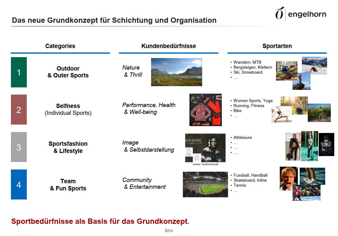 engelhorn-sports_hausschichtung