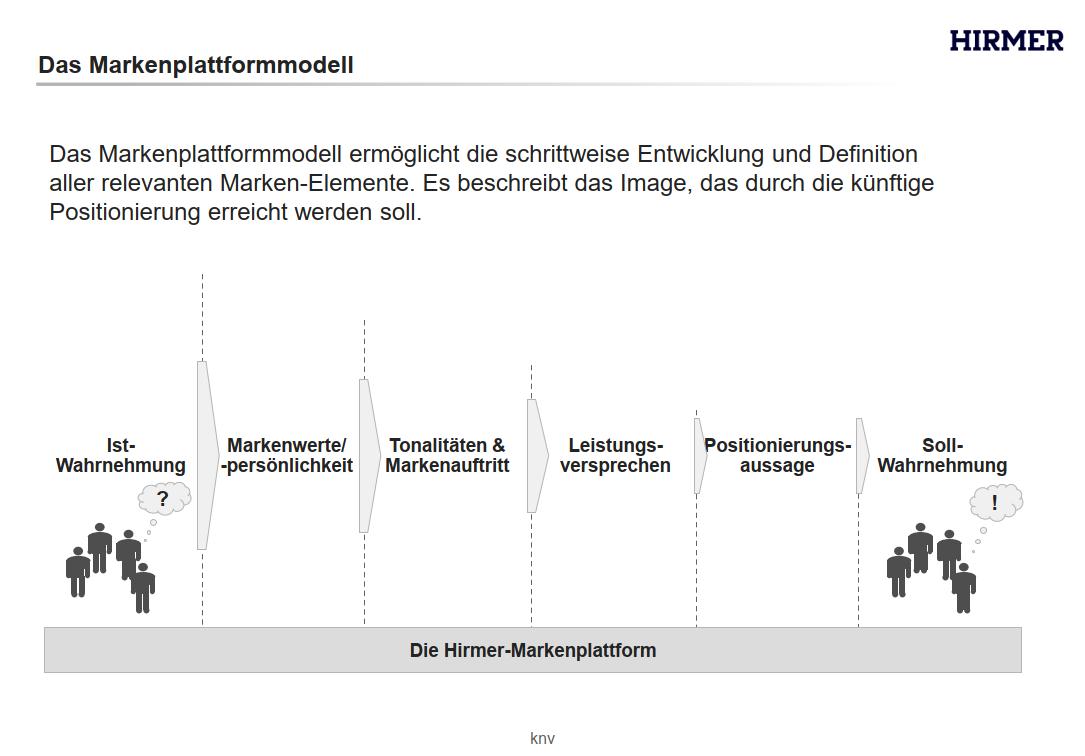 hirmer_marktplattformmodell