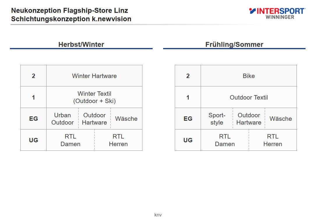 intersport-winninger_neukonzeption-flagship