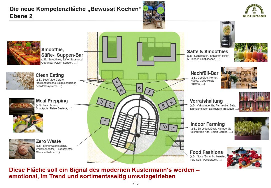 kustermann_kompetenzflaeche_bewusst-kochen