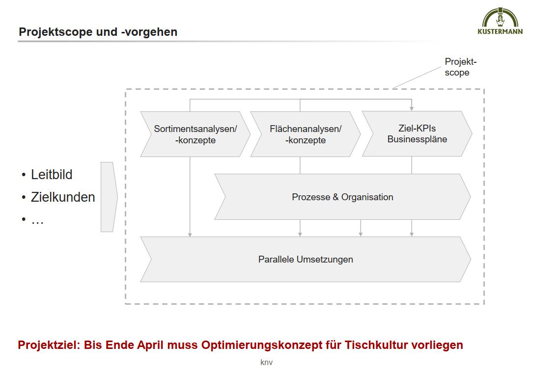 kustermann_projektscope_sortimentsanalyse-flaechenanalysen-businessplaene