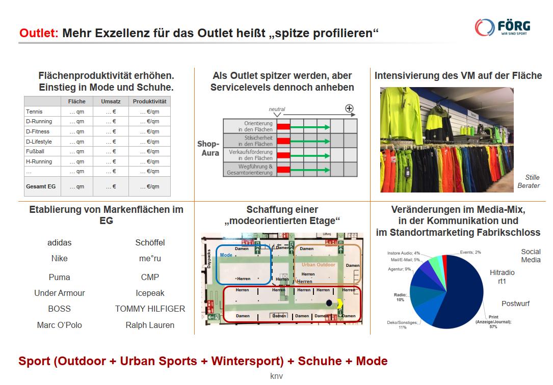 sport-foerg_outlet_profilierung