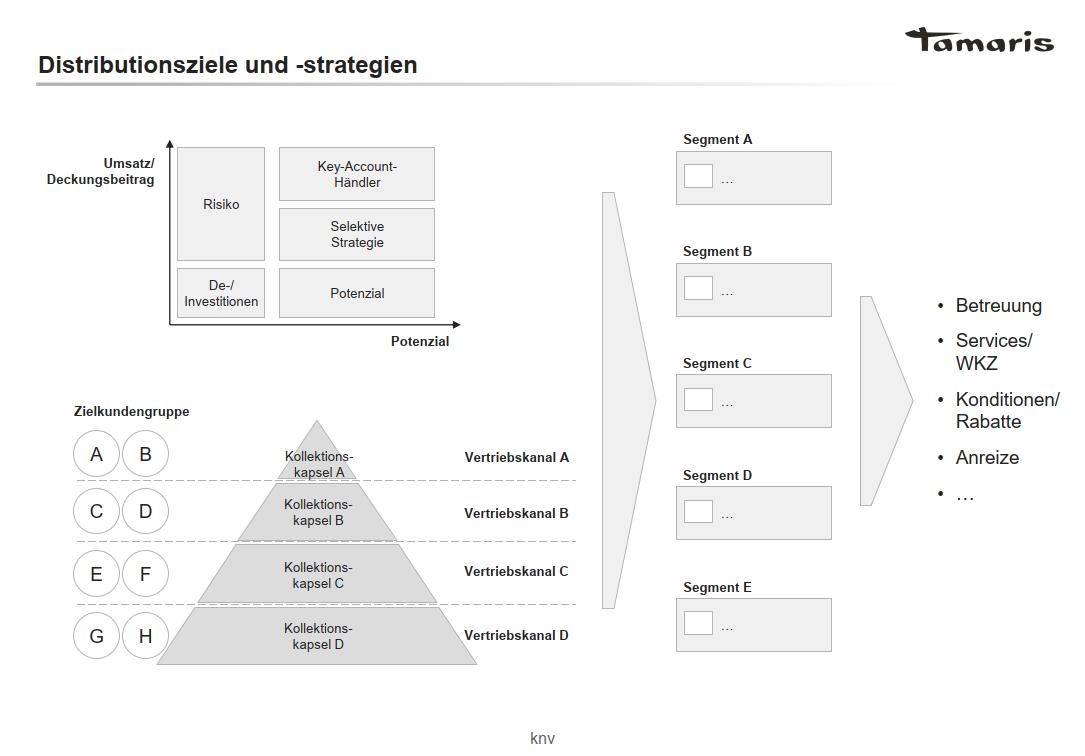 tamaris_distributionsstrategie