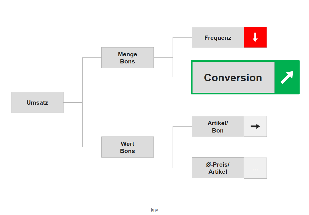 produkt_digital-consulting_conversion