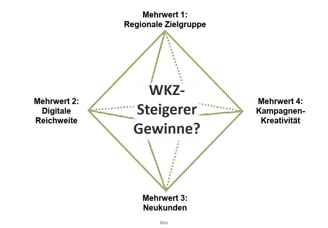 produkt_digital-consulting_wkz