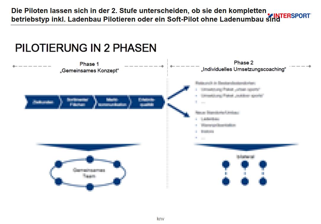 intersport-deutschland_pilotierung