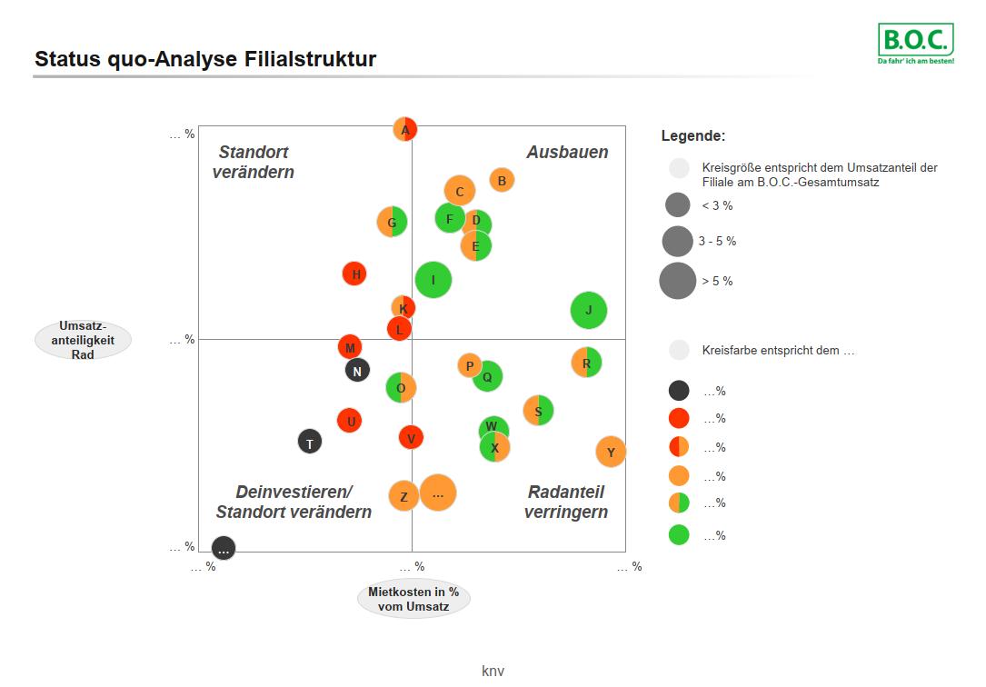 boc_analyse-filialstruktur