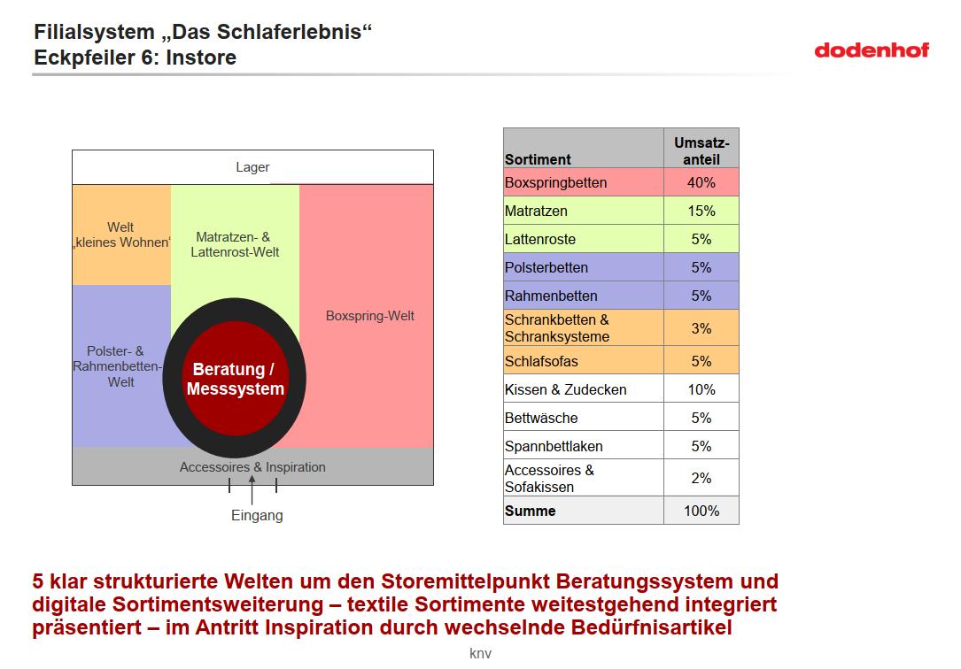 dodenhof_filialsystem-schlaferlebnis-instore