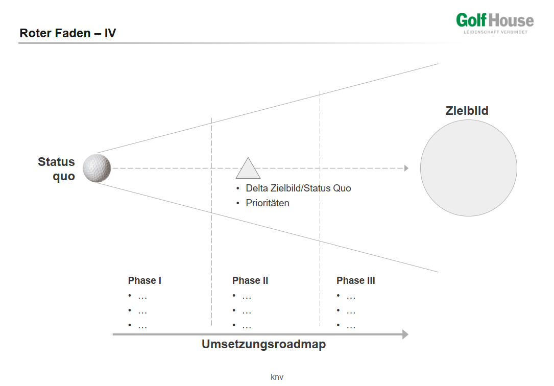 referenz_golfhouse_methodik