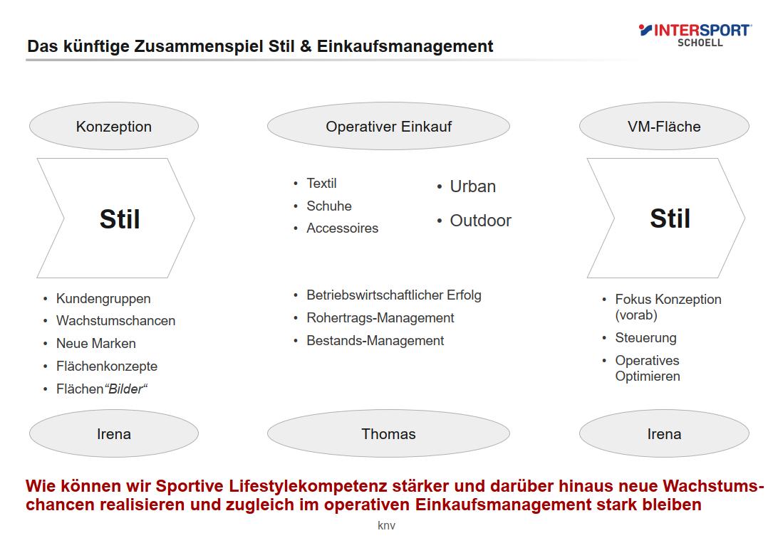 intersport-schoell_standortbestimmung-prozess