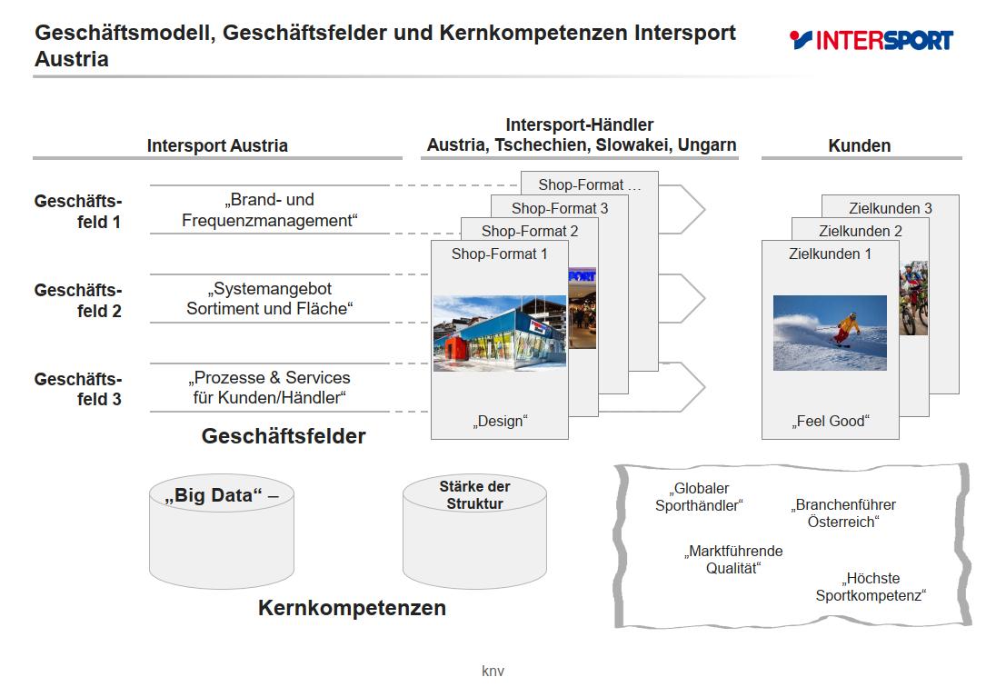 intersport_oesterreich_geschaeftsfelder
