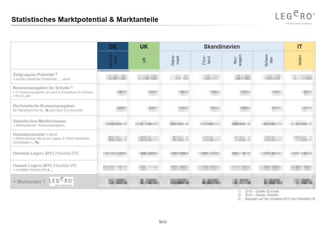 legero_marktpotential_marktanteile