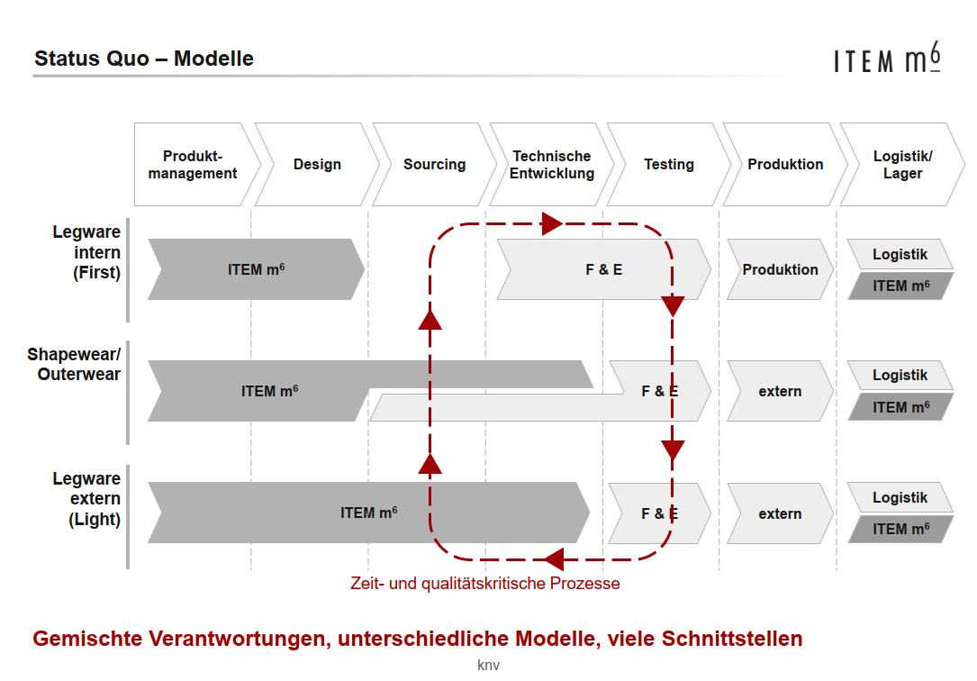 referenz_medi_item-m6_modelle