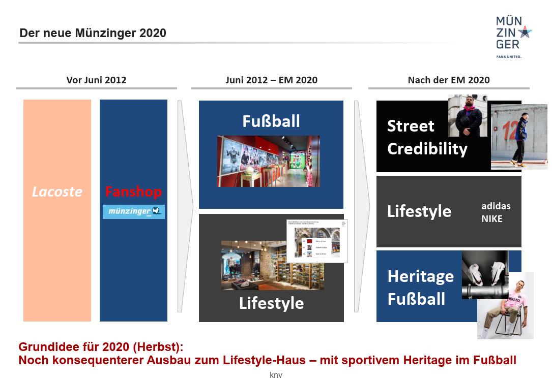 muenzinger_konzept-2020